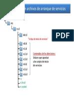 Directorios con archivos de arranque.pdf