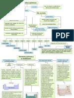 mapa caonceptual quimica
