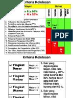 Kriteria Kelulusan 10-2012