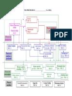 Structura proceselor