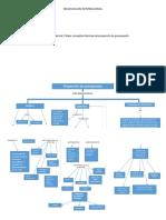 Activdad 16 Evidencia 2 Mapa Conceptual Tecnicas Proyeccion Presupuesto