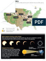 Eclipse over North America