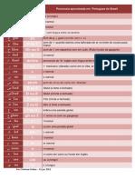 alfabetoarabeparabrasileiros-120219145509-phpapp01.pdf