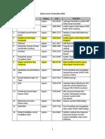 Daftar Jurnal Terakreditasi DIkti-LIPI Juli 2015