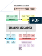 Gestión Administrativa de La Farmacia Flujograma
