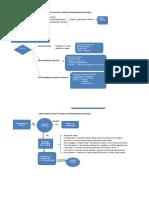 Mapa Conceptual  guia nro. 4 y Guía N° 5