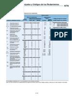 Catalogo Principal Ntn 35