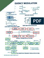 Fm Modulation Chart