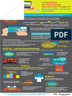 Learning Technology Research Project Infographic