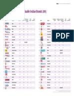 BrandZ 2015 India Top50 Chart