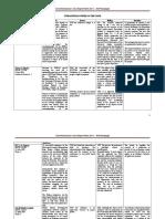 34623335-Constitutional-Law-Case-Digest-Matrix-Set-1.doc