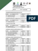 Resultados Mr. Bicentenario 2010-1
