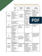 Таблица витаминов и минералов, содержание витаминов в продуктах