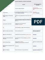 Factores de Coagulación y Sustancias Relacionadas