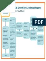 PPT Practice Flow Model