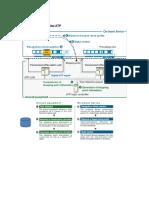Configuration of Digital ATP