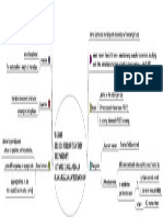 Mindmap | Borrowing Costs