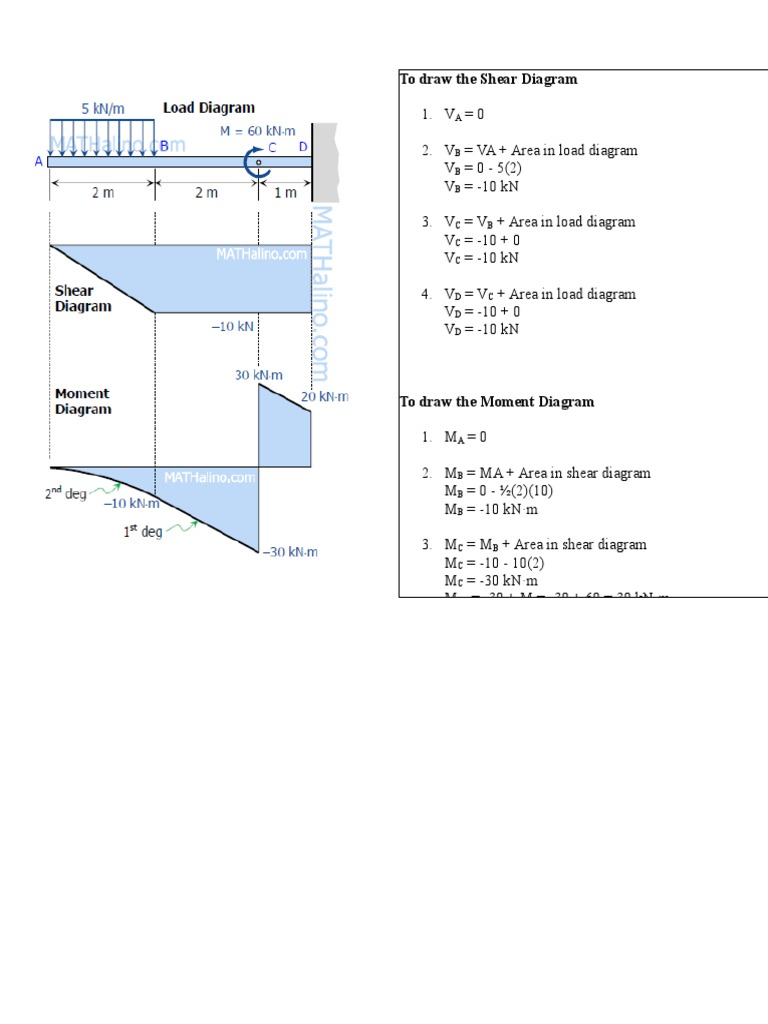 relationship between load shear and moment 2 pdf docx rh es scribd com