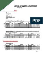A-Level IB Chart