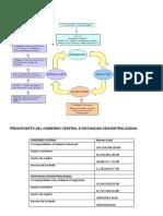 El Proceso Presupuestario Chumbivilcas (1)