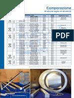 Dati Tecnici Alluminio