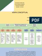 Nachi hernandez mapa conceptual