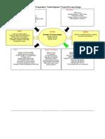 Turtle Diagram - R & D