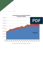 PA Transportation Spending