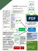 Skema Tafsir Khaatamannabiyyin_versi Rasulullah Saw_4_to Share