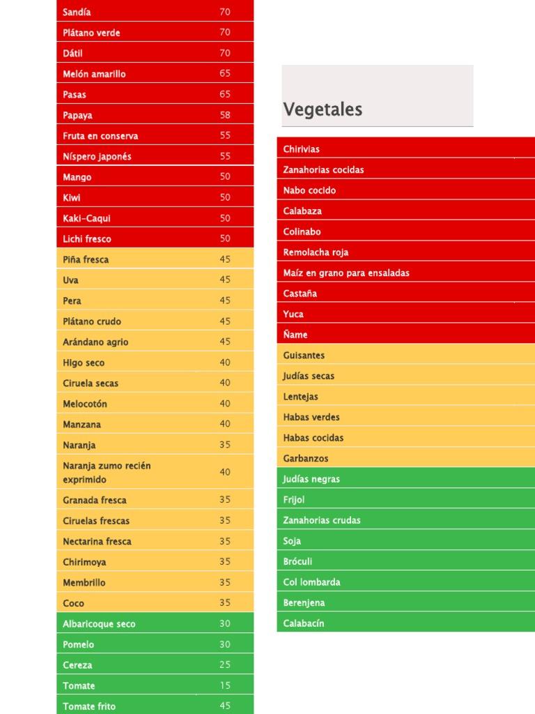 Como calcular los macronutrientes en la dieta cetogenica