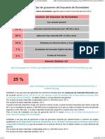 Cierre Fiscal (2012)_ Tipo de Gravamen Del Impuesto de Sociedades