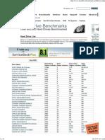 150624 Passmark Software Hard Drive Benchmark Charts 03-07-2013