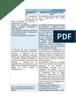 Comparativo Del Antes (Resolución 1016 de 1989) y El Ahora (Decreto 1072 de 2015)