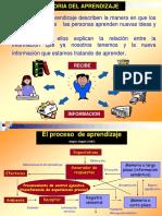 Presentación, Teorías Sobre El Aprendizaje
