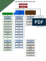 Organization Chart(IBBI)