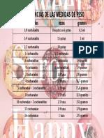 Equivalencias de Peso. Cucharadas, Tazas y Gramos