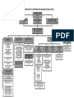 St Catherine Realty org chart