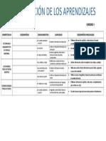 Organización de Los Aprendizajes de Comunicación 2017