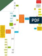 Mapa Conceptual Liderazgo