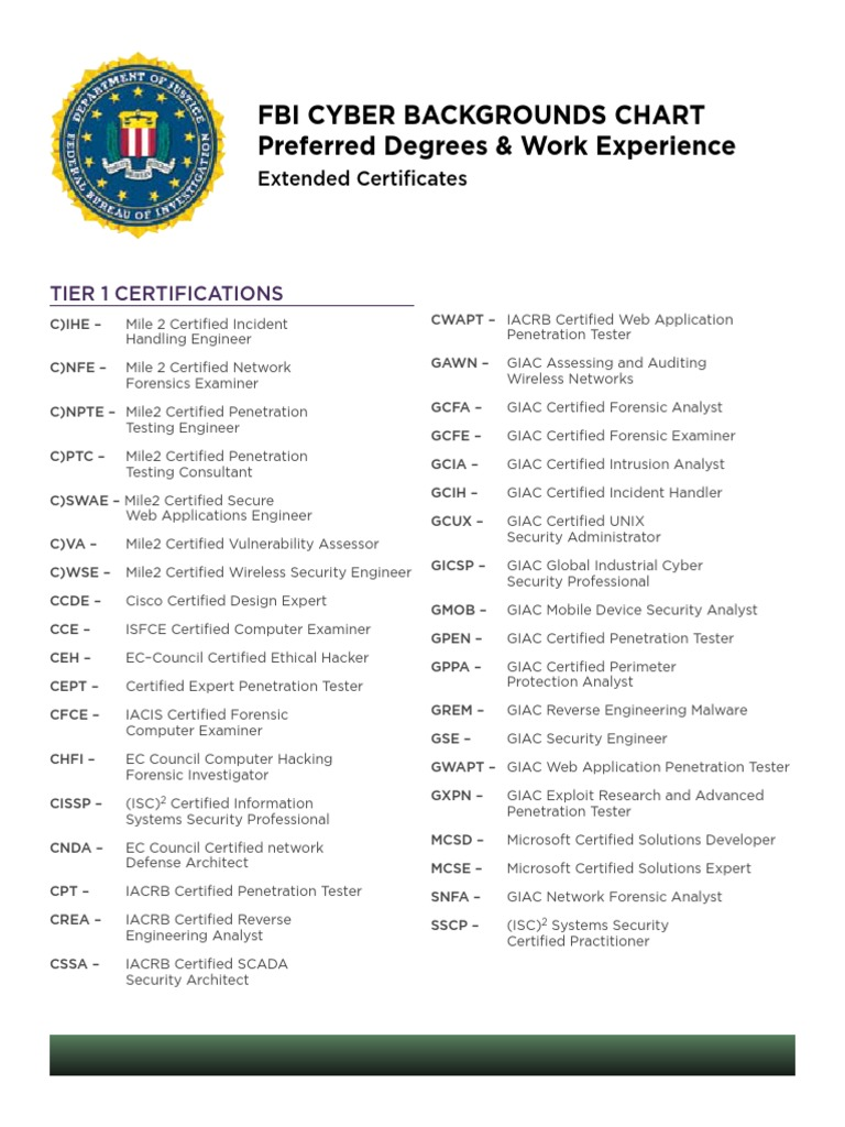 Fbi Cyberpage Additionalcertificates Information Technology