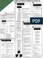 Macrofluxo do Marco Regulatório das Organizações da Sociedade Civil Lei 13 019 2014.pdf