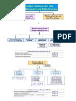 PROTECCIONES_Instalaciones_Interiores_o_Receptoras.pdf
