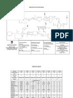 Process Flow Diagram for plant