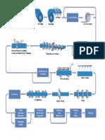 Erx Pipe Manufacuring Flow Diagram