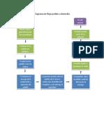 Diagrama de Flujo Pedido a Domicilio