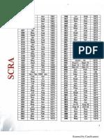 Scra Index