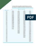 Tabla Para Líneas de Espera de Multiples Canales Con Llegadas Poisson y Tiempos de Servicio Exponenciales