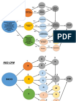 Ejemplo de la RED CPM - Proyectos