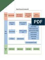 Mapa de Procesos de La Empresa SHB SAC