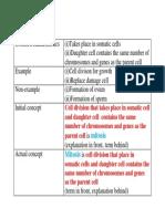 Concept Developement (form 4 science)